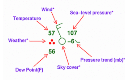 Reading Weather Observations – It's All About the Weather